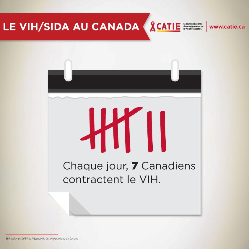 Chaque jour, 7 Canadiens contractent le VIH.
