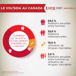 Comment le VIH est-il actuellement transmis au Canada