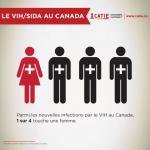 Parmi les nouvelles infections par le VIH au Canada, 1 sur 4 touche une femme.